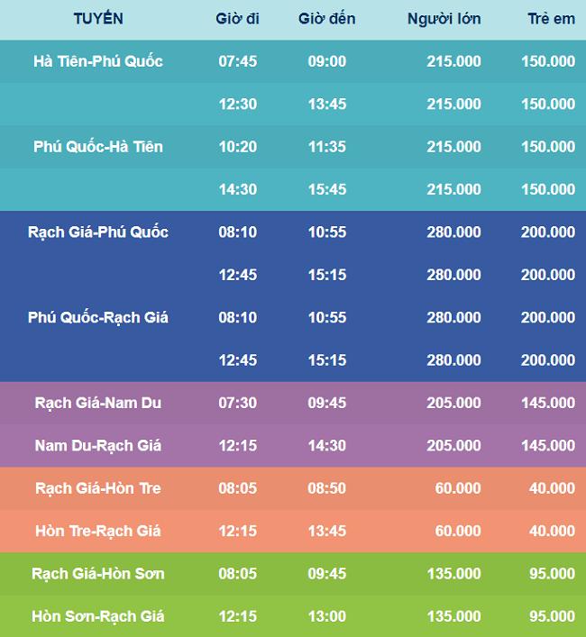 Lịch trình chạy và giá vé của tàu cao tốc Ngọc Thành – Phú Quốc